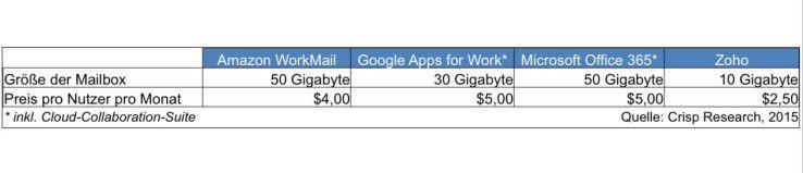 Vergleich verschiedener Anbieter