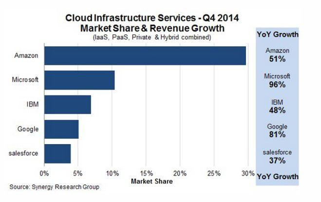 Amazon Web Services eilt der Konkurrenz davon.