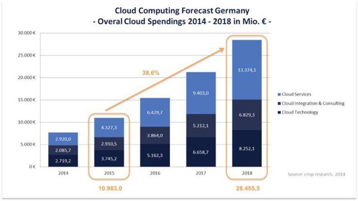 In den kommenden drei Jahren geht Crisp Research bei Cloud Computing von einem Marktvolumen in Höhe von 28,5 Milliarden Euro in Deutschland aus.