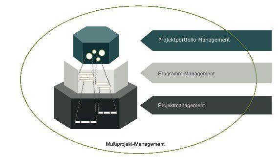 Abb. 1: Projektportfolio-Management im Kontext (eigene Darstellung in Anlehnung an Dammer/Gemünden(2004))