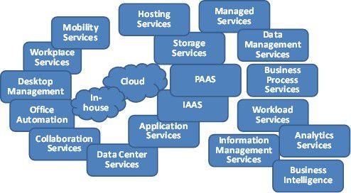 Im Bereich der IT-Infrastruktur ist eine begriffliche und strukturelle Standardisierung, wie sie in anderen Branchen seit jeher üblich ist, nicht gegeben. Die einzelnen Inhalte überschneiden sich, verschiedene Aspekte sind miteinander vermengt.