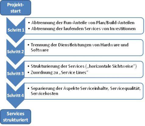 In vier Schritten zu mehr Ordnung im IT-Chaos...