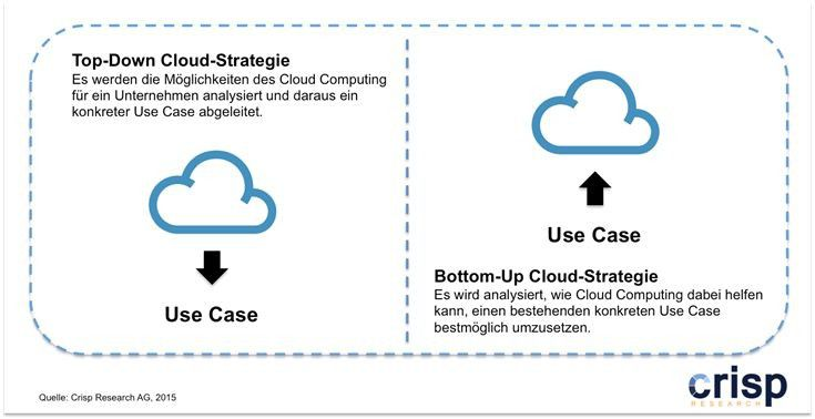 Top-Down versus Bottom-Up Cloud-Strategie