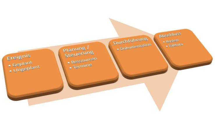 Bei der Implementierung eines MWFM solle das Projekt die komplette Prozesskette durchlaufen.