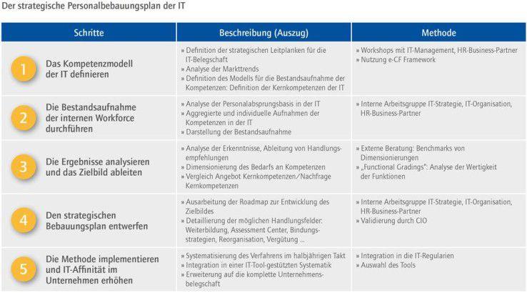 Der strategische Personalbebauungsplan der IT