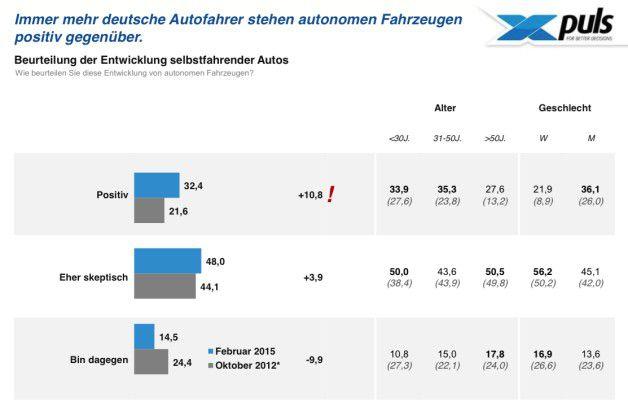 Eine aktuelle Studie will belegen: die Akzeptanz der Deutschen für autonomes Fahren steigt.
