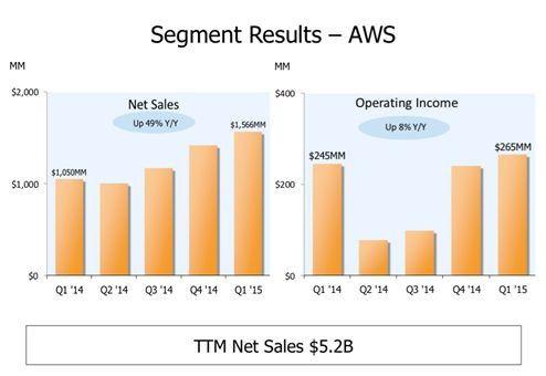Amazon AWS-Quartalsergebnisse 1/2015