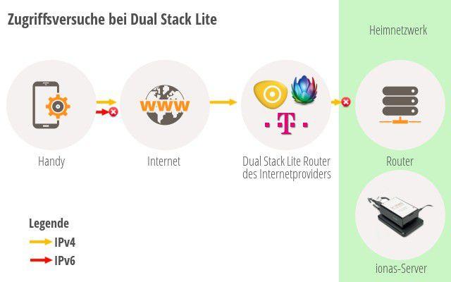 Der IPv6-Dual-Stack in der Lite-Ausprägung: Er verhindert leider einen Zugriff auf lokale Ressourcen per VPN-Verbindung.