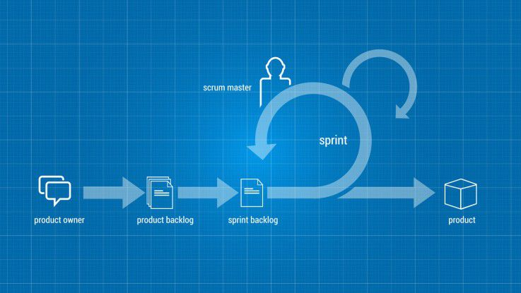 Künftig gehört agiles Entwickeln zur Standardausbildung eines jeden Programmierers.