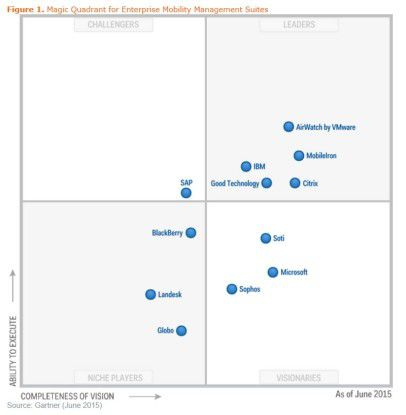 Gartner Magic Quadrant für Enterprise Mobility Managment 2015: Fast alle Anbieter unterstützen die Verwaltung von Geräten mit Windows 10 und Mac OSX.