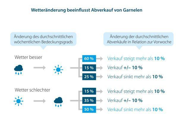 Mehr Garnelen bei schönem Wetter: Genaue Absatzprognosen spielen für den Wareneinkauf eine zentrale Rolle. Bei der Analyse kommen auch Wetterdaten zum Einsatz.