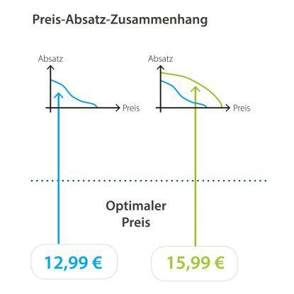Dynamische Preisgestaltung: Eine Predictive Analytics-Lösung rechnet mit Hilfe externer Daten (Wetter, Feiertage etc.) und interner Faktoren wie Einkaufspreise, Umsatzziel, historische Preise etc. mehrere Szenarien durch und ermittelt den optimalen Preis automatisiert.