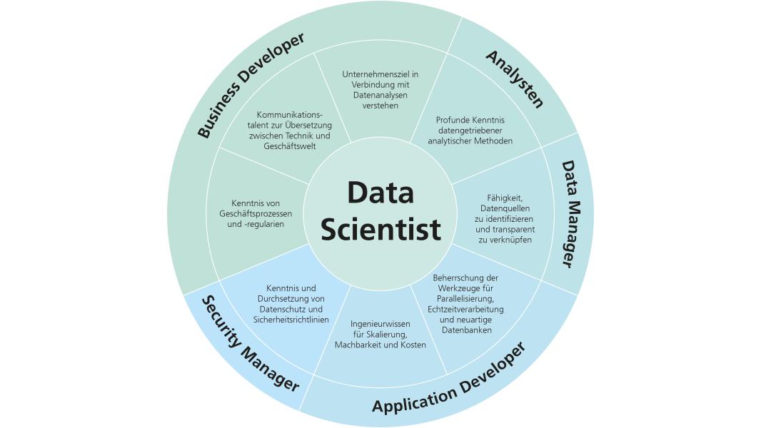 96f03a57a94721 Data Scientists  Die 5 Typen von Data Scientists im Überblick ...