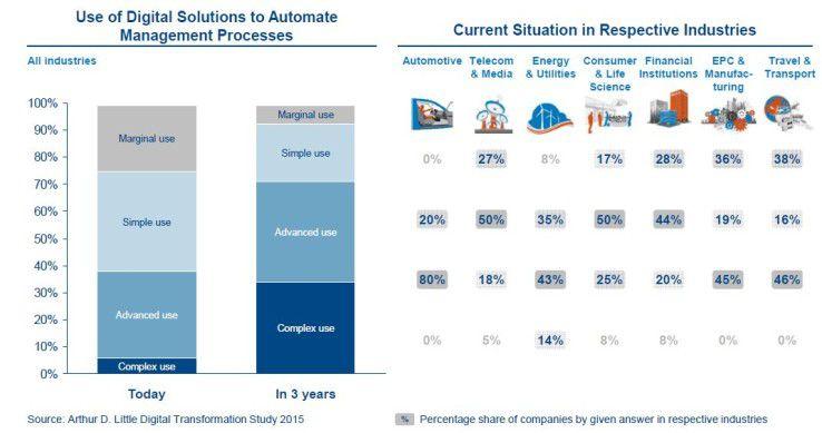 Digitale Lösungen zur Automatisierung von Management-Prozessen: Dieses noch unterentwickelte Feld soll in den kommenden drei Jahren signifikant ausgebaut werden.