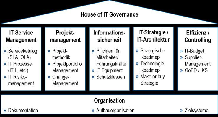 House of IT Governance