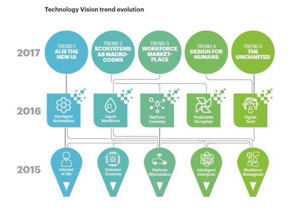 Accenture baut seine Technologie Vision 2017 auf den Vorjahresprognosen auf.