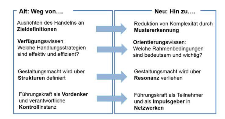 Abbildung 2: Wandel des Führungsverständnisses
