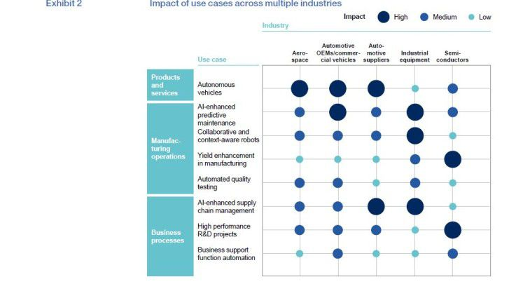 Diese Grafik zeigt zentrale Ergebnisse der McKinsey-Analyse im Überblick. Klar wird, in welchen Branchen die acht Use Cases besonders relevant erscheinen.