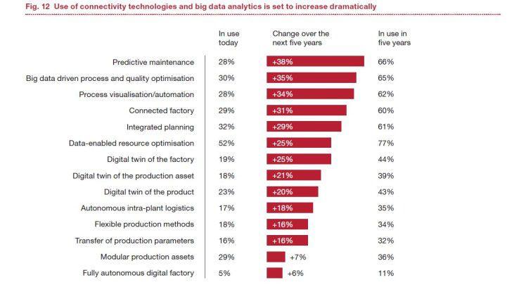 Bei Big Data und Konnektivitätstechnologien ist in den kommenden fünf Jahren ein großer Sprung zu erwarten.