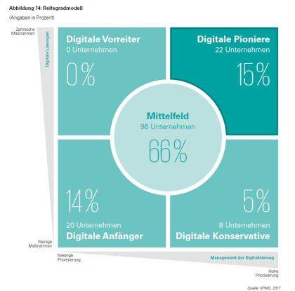Nach KPMGs Reifegradmodell der Digitalisierung des Rechnungswesens liegen die meisten Firmen im Mittelfeld.