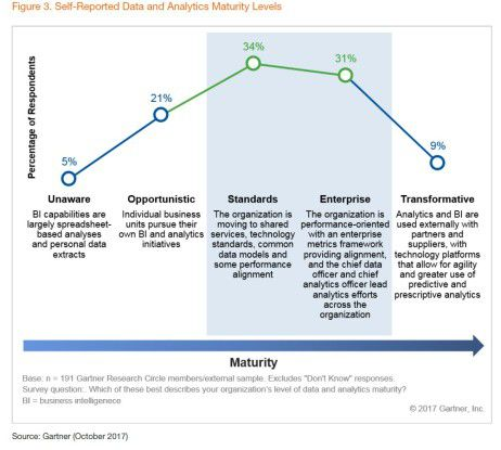 Gartner gesteht der Mehrheit der Unternehmen einen moderaten Reifegrad in puncto Data Analytics zu.
