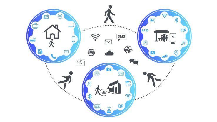 Kunden nutzen auf Customer Journey verschiedene Medien, um sich über Produkte, servcies und Anbieter zu informieren.