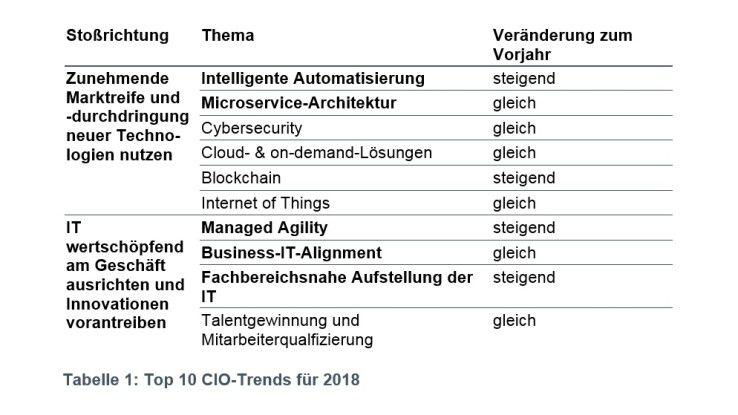 Die Top 10 CIO-Trends 2018 von Roland Berger.