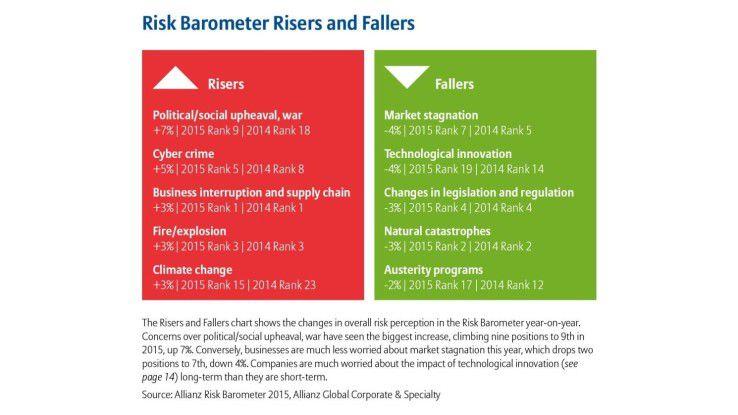 Cybercrime gehört zu den Aufsteigern unter den Top Business-Risiken im Allianz Risk Barometer 2015. Das betriebliche Risikomanagement braucht eine entsprechende Antwort.