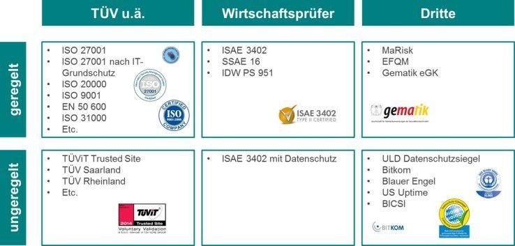 Eine Übersicht einiger Zertifikate aus unterschiedlichen Bereichen.