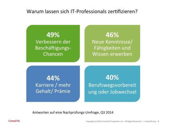 Die Arbeitsplatzverbesserung steht in Verbindung mit Zertifizierungen an erster Stelle.