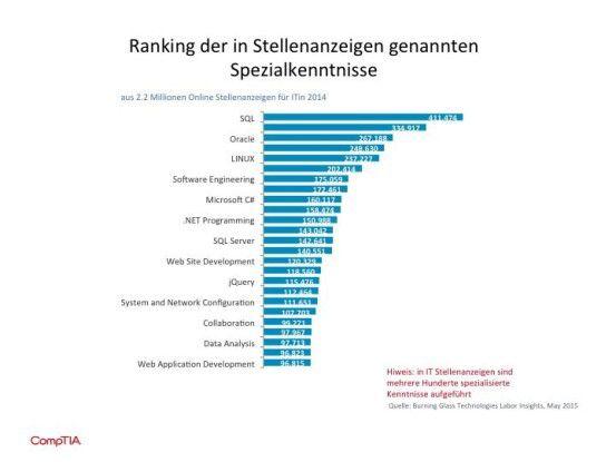 Linux-Kenntnisse rangieren bei den in Stellenanzeigen geforderten Spezialkenntnissen an dritter Stelle.