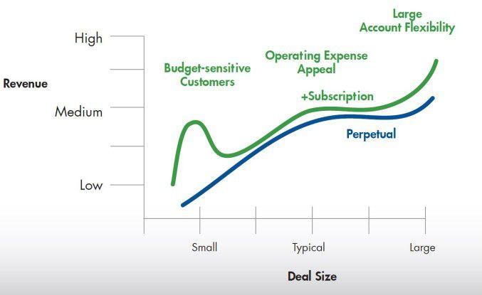 Subscription-Modelle oder unbefristete Lizenzen: Welches Lizenzmodell sich lohnt, hängt stark von den Anforderungen der Unternehmen bzw. Softwarehersteller ab.