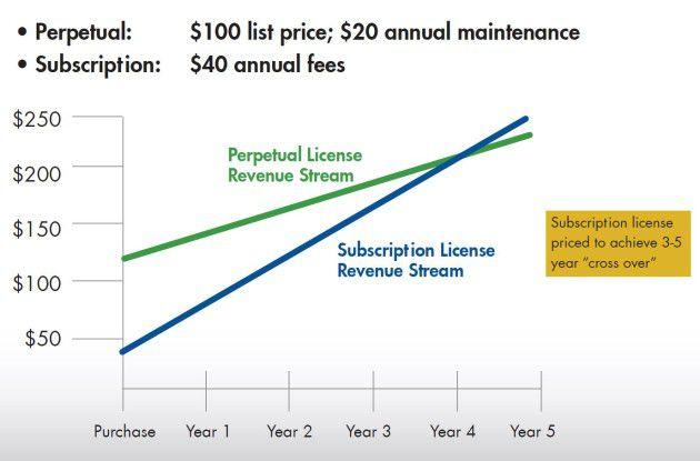 Langfristig gesehen liegen die Kosten für Software-Abonnements im Vergleich zu unbefristeten Lizenzen höher. In der Regel ist das je nach Vertrag nach drei oder fünf Jahren der Fall.
