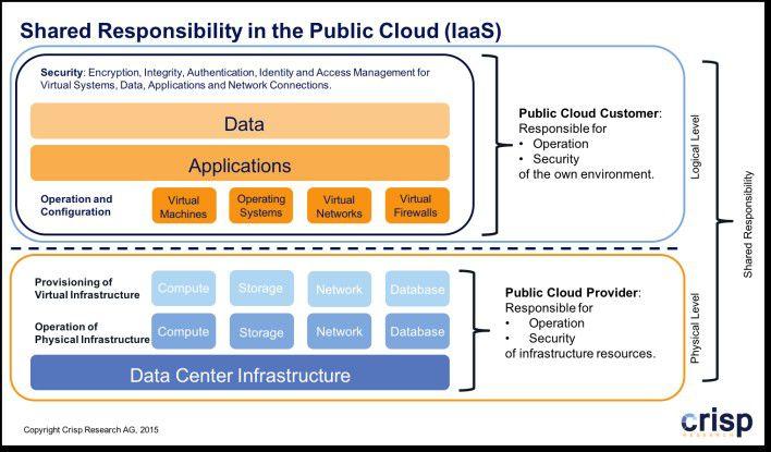 """Das """"Shared Responsibility"""" Konzept in der Public Cloud."""
