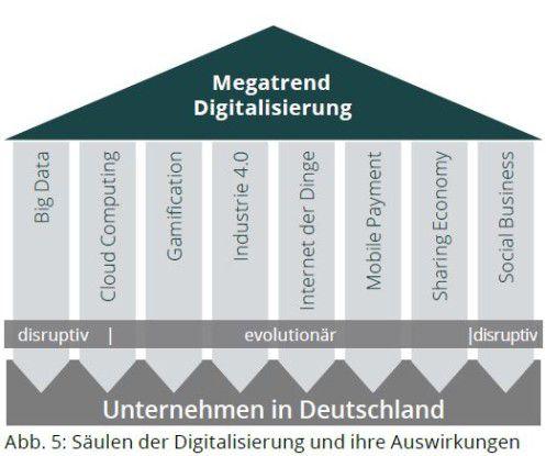 Auf diesen acht Säulen steht das Digitalisierungs-Gebäude.