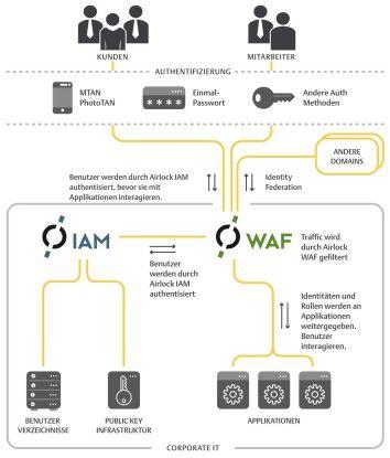 Beispielhafter Ablauf der Nutzer-Authentifizierung bei einer Webapplikation.