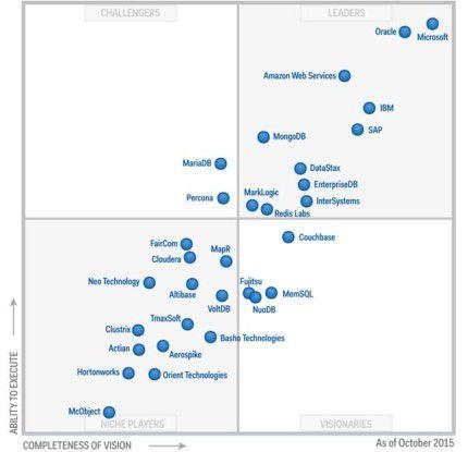 Mit seinen Cloud-basierten Datenbank-Services schafft es AWS auf Anhieb in den Leaders Quadranten von Gartners Magic Quadrant 2015.