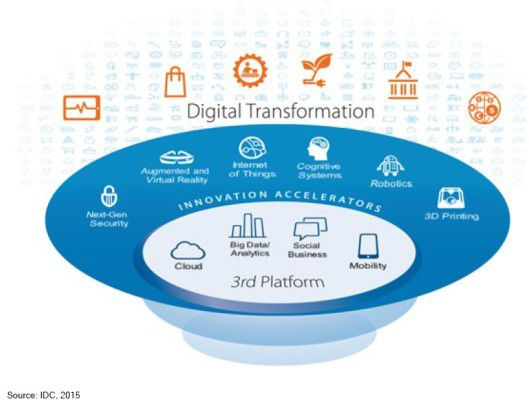 """IDC spricht von Technologien der """"Third Platform"""", wenn es um die digitale Transformation geht."""