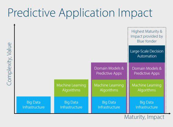 Vier Säulen-Modell: Blue Yonder verknüpft Predictive und Prescriptive Analytics mit dem Ziel, automatisierte Entscheidungen zu unterstützen.