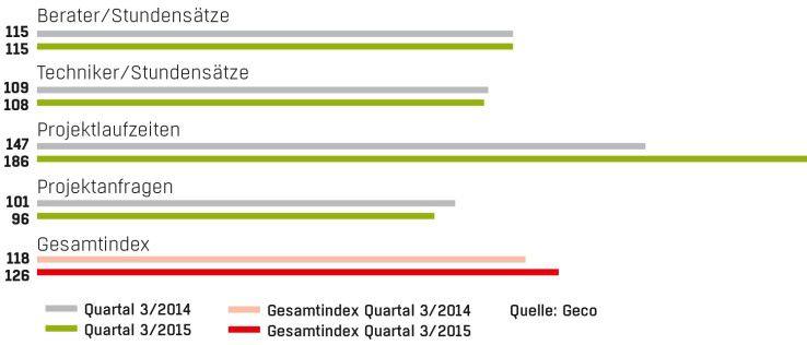 Stabile Stundensätze für Berater und längere Projektlaufzeiten, so präsentiert sich der Geco-Freiberufler-Index für das dritte Quartal 2015.