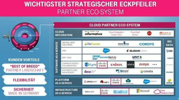 Die Telekom ist dabei, sich für ihre Cloud-Dienste ein komplexes Eco-System mit unterschiedlichsten Partnern zu schmieden.