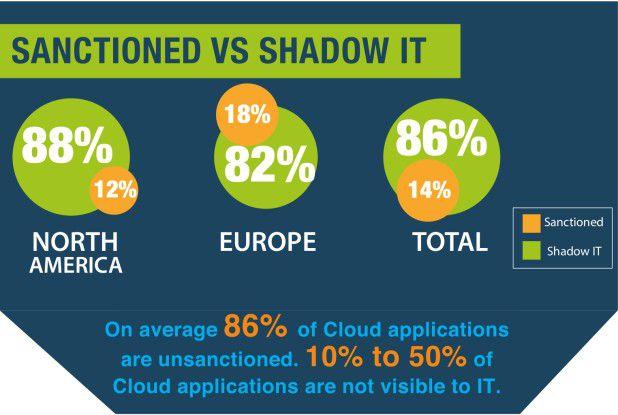 """CASB bringen Transparenz in die Nutzung von Cloud-Apps. Dabei entdecken viele Unternehmen auch die Verwendung nicht freigegebener Anwendungen als Teil der """"Schatten-IT""""."""