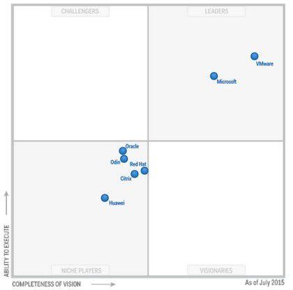 VMware führt den Markt für Server-Virtualisierung 2015/16 unangefochten an. Lediglich Microsoft kann dem Virtualisierungsspezialisten noch folgen.
