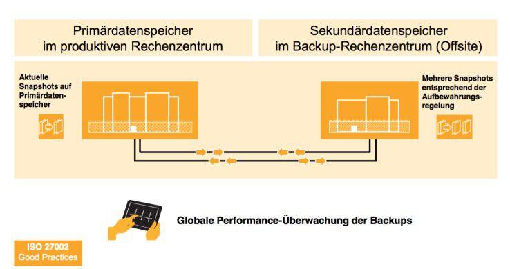 Cloud-Service-Provider wie SAP können einen besseren Datenschutz bieten als viele Unternehmensrechenzentren. Sie spiegeln beispielsweise Daten von Kunden zwischen räumlich entfernten Datacentern.