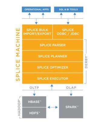 Das kalifornische Startup Splice Machine kombiniert SQL-Technik mit InMemory- und Hadoop-Konzepten.