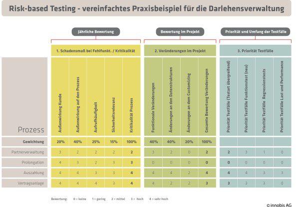Risk-based Testing – vereinfachtes Praxisbeispiel für die 'Darlehensverwaltung'