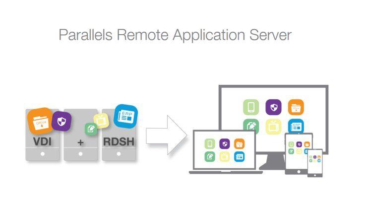 Parallels Remote Applikation Server