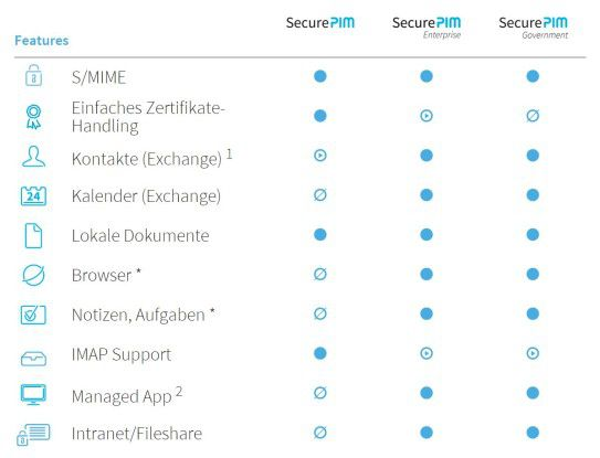 Die Features der SecurePIM-Versionen im Vergleich
