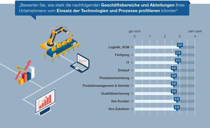 Abb.1: Die Digitalisierung nützt sämtlichen Geschäftsbereichen