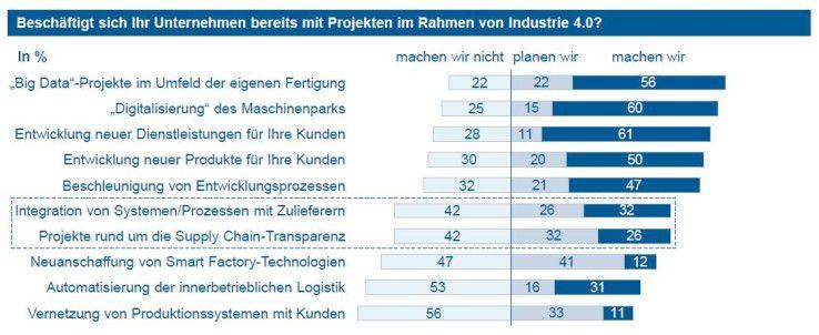 Abb. 2: Überblick über Industrie-4.0-Projekte